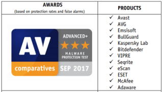 AV-Comparitives malware protection test awards