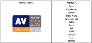 AV-Comparitives real-world protection test awards
