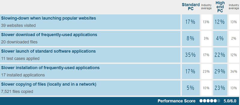 AVG Performance Test Results by AV-Test