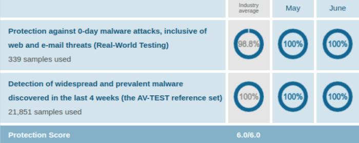 AVG Protection Test Results AV Test Evaluations Mar Apr 2020