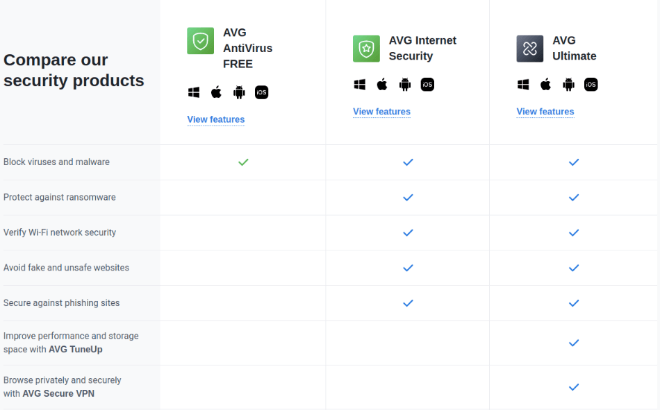 AVG Security Suites Features