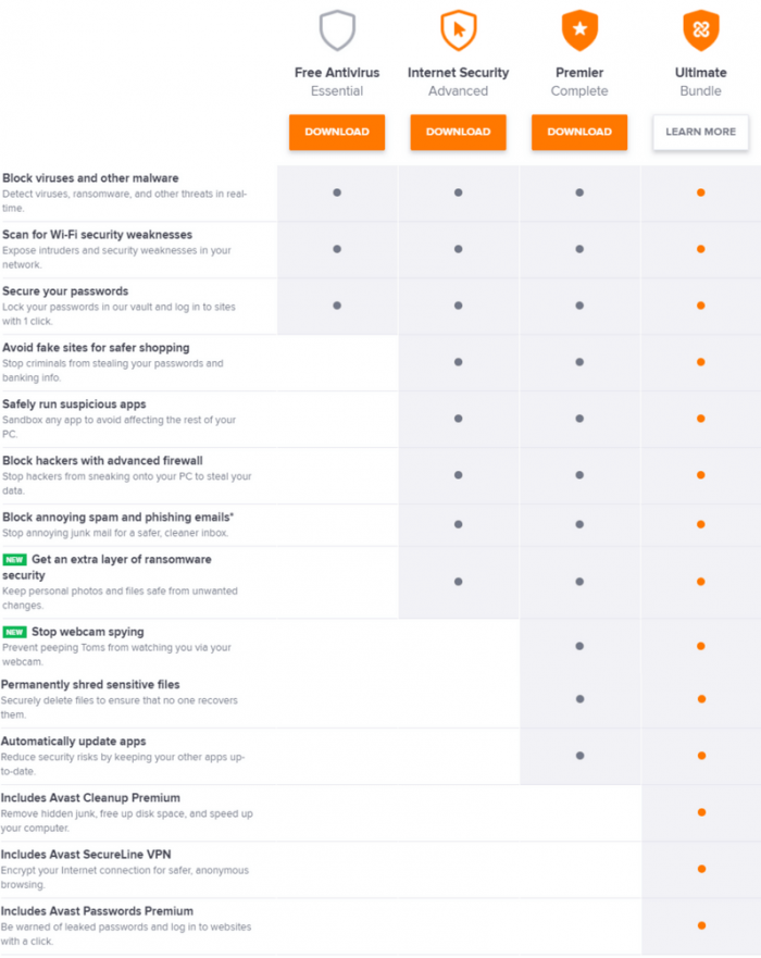 Features included in Avast Security Suites