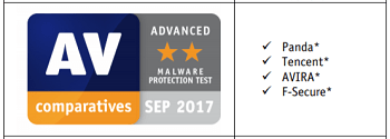 Avira's Malware Protection Test Report by AV-Comparatives