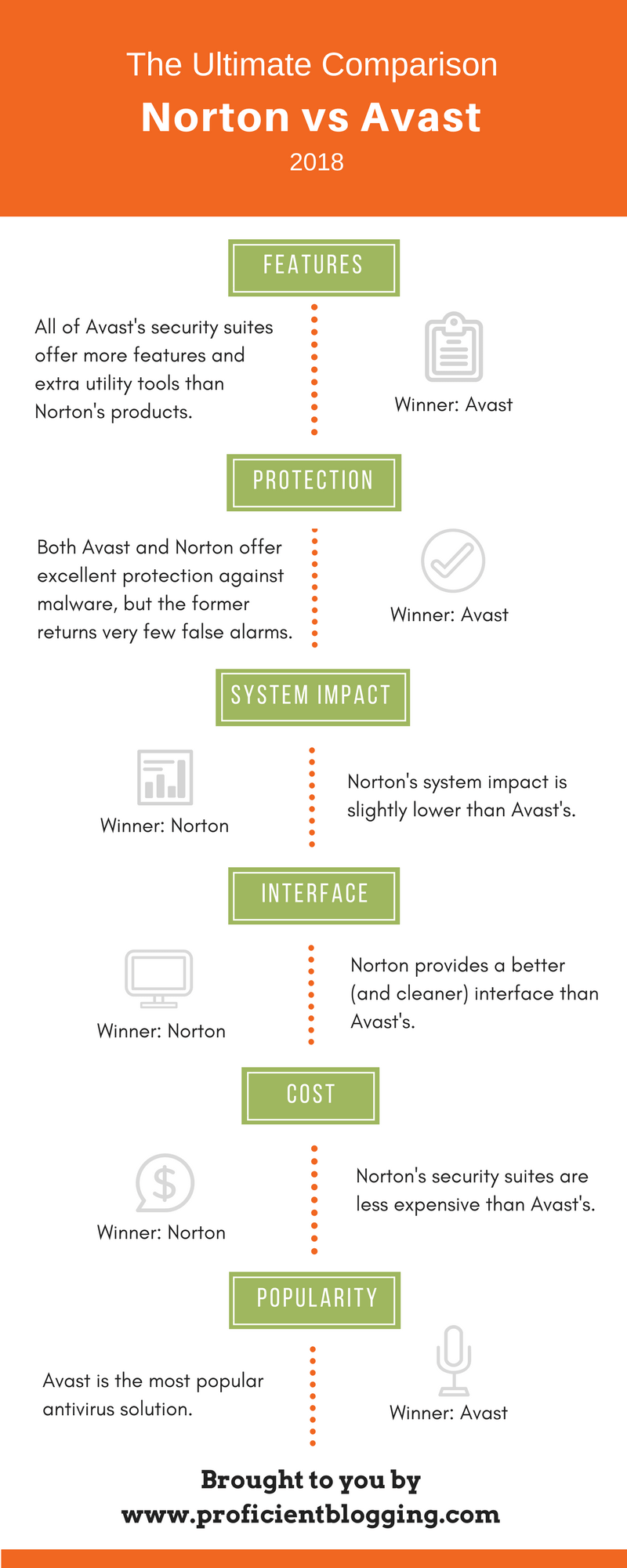 Norton vs. Avast Comparison Infographic