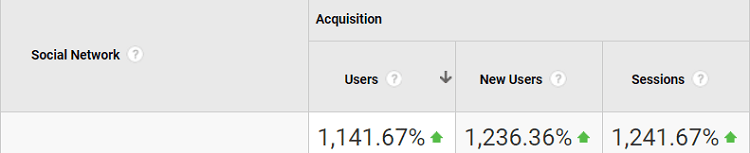 1241% increase in social traffic
