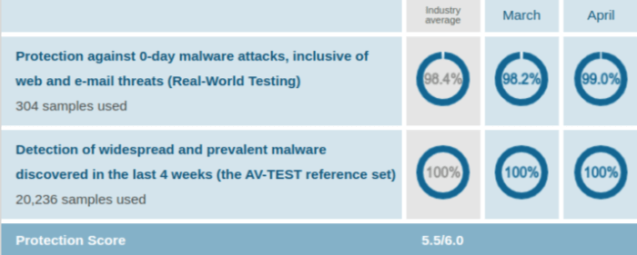 Avast Protection Test Results AV Test Evaluations Mar Apr 2020