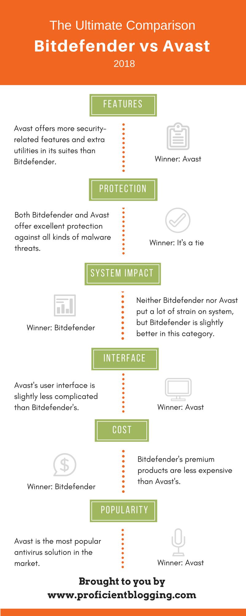 Bitdefender vs Avast Comparison Infographic