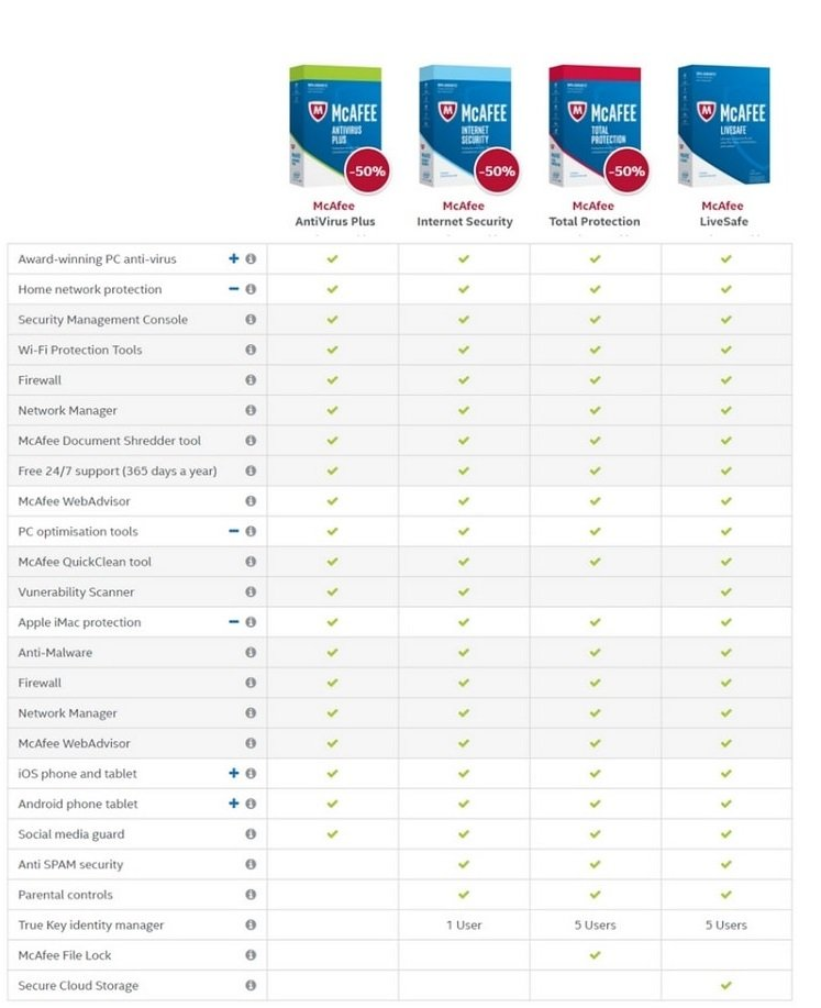 McAfee Vs Trend Micro | The Ultimate Comparison (2019)