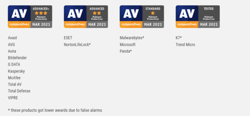 AV Comparatives Malware Protection Test March 2021