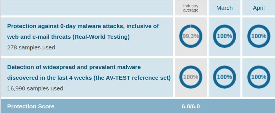 Bitdefender AV Protection Test Mar Apr 2021