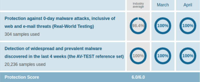 Bitdefender Protection Test Results AV Test Evaluations Mar Apr 2020