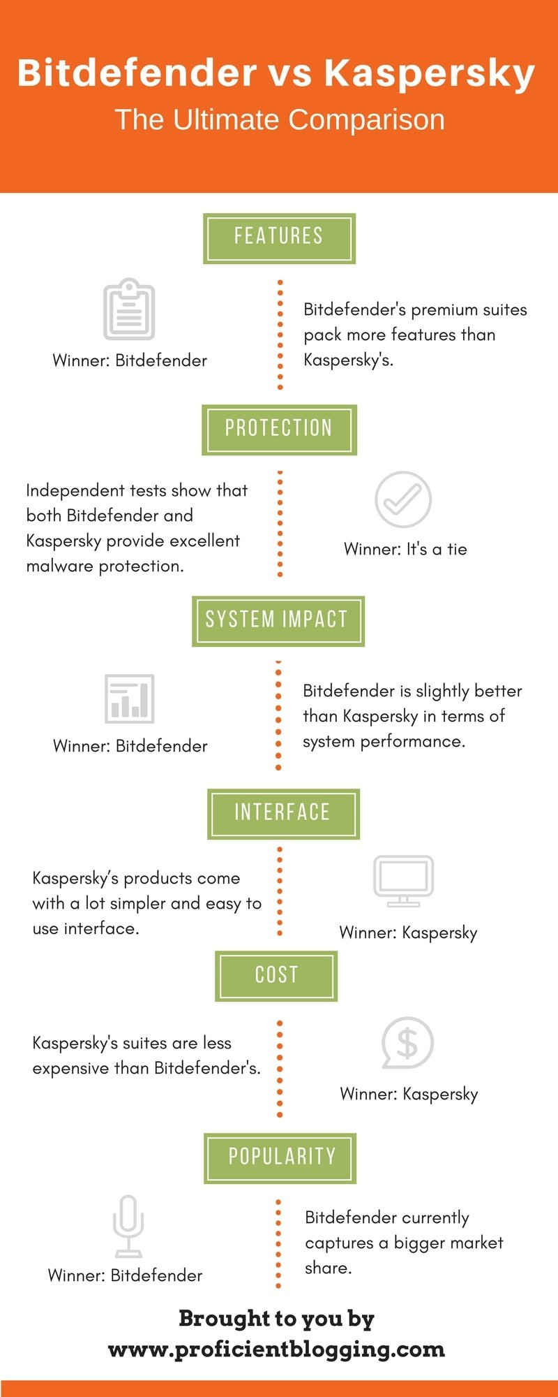 Bitdefender vs Kaspersky Infographic