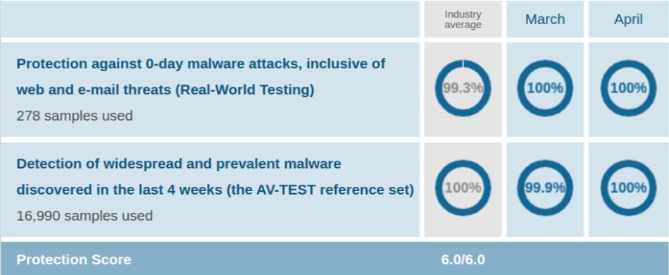 Kaspersky AV Protection Test Mar Apr 2021