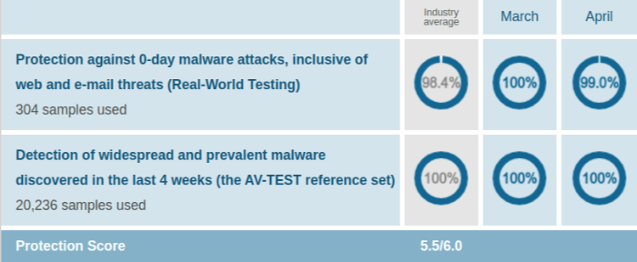 Kaspersky Protection Test Results AV Test Evaluations Mar April 2020