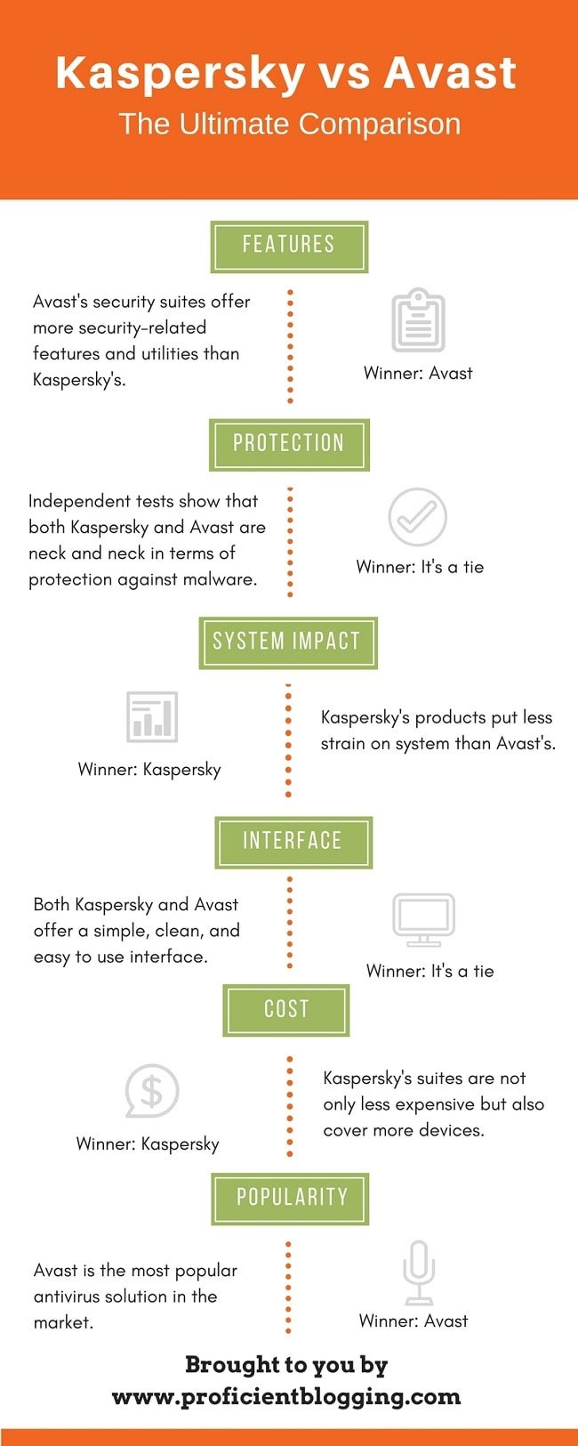 Kaspersky vs Avast Comparison Infographic