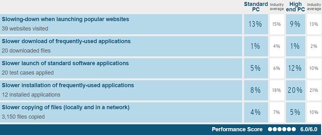 Kaspersky's performance test scores when conducted on Windows 7 by AV-Test in Jan-Feb 2018