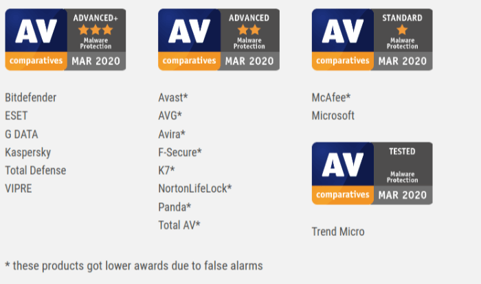 Malware Protection Test Results AV Comparative Evaluations March 2020