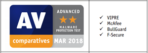 AV-Comparatives Malware Protection Test ADVANCED Award as of March 2018