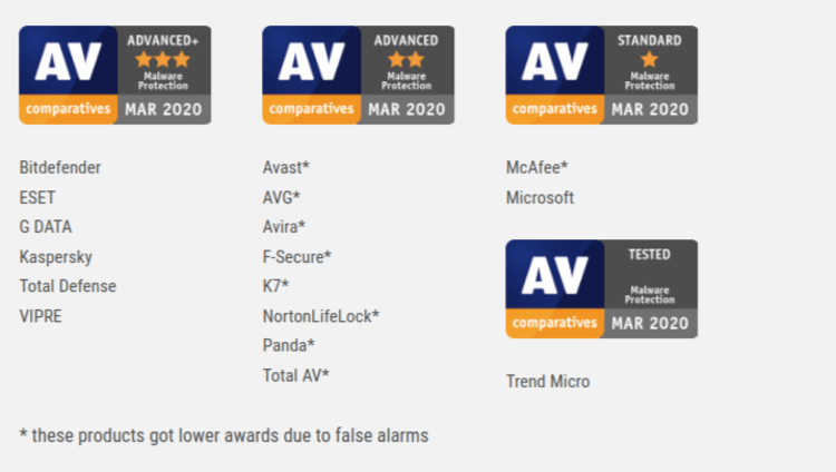 Malware Protection Test Results AV Comparatives Evaluations March 2020