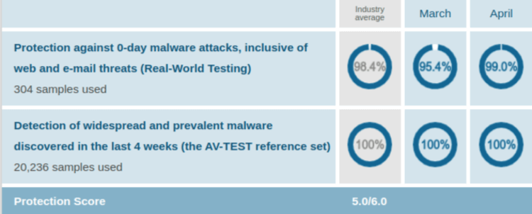 McAfee Protection Test Results AV Test Evaluations Mar Apr 2020