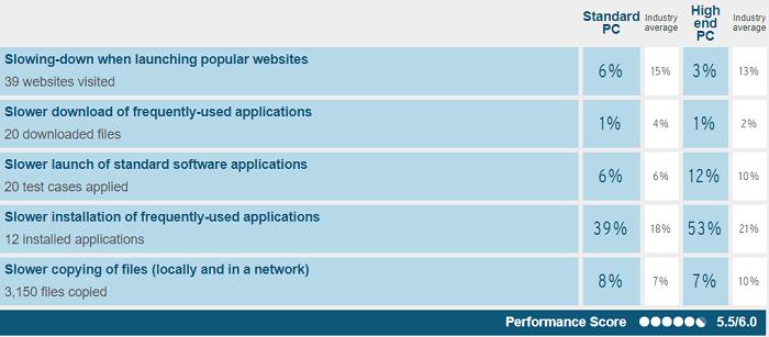 McAfee Vs Norton (or Symantec) | The Ultimate Comparison [2019]