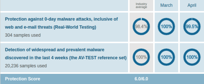Norton Security Protection Test Results AV Test Evaluations Mar April 2020