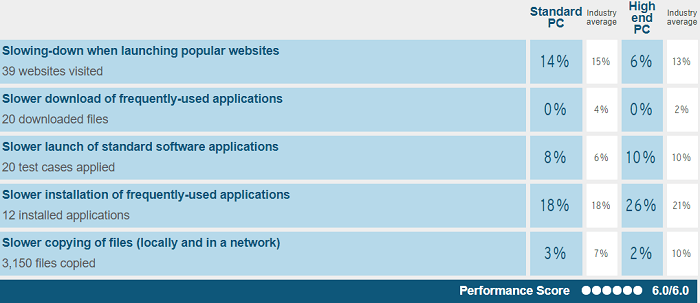 Norton's performance test report when conducted on Windows 7 by AV-Test in Jan-Feb 2018