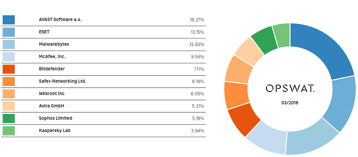 OPSWAT Anti-malware market share report as of March 2018