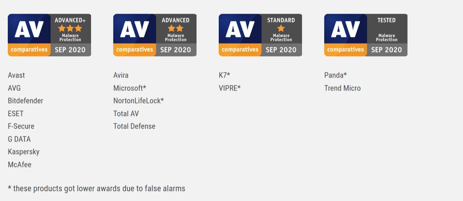 AV Comparatives Malware Protection Test September 2020
