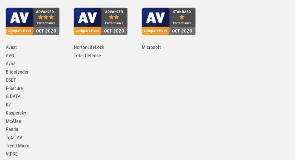 AV Comparatives Performance Test October 2020