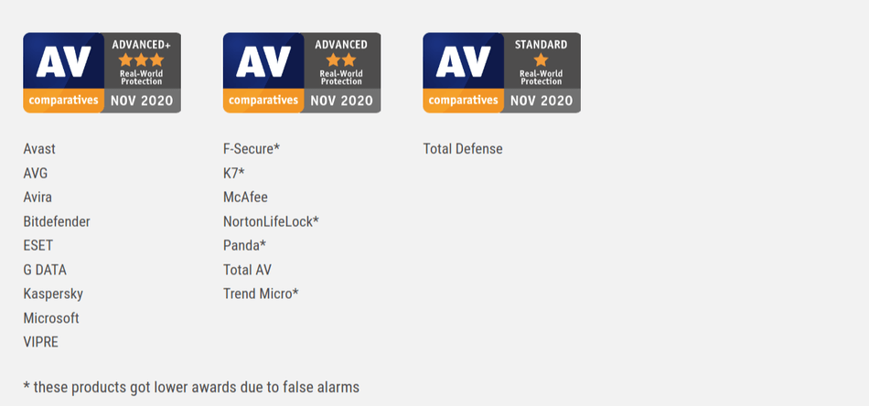 AV Comparatives Real World Protection Test July October 2020