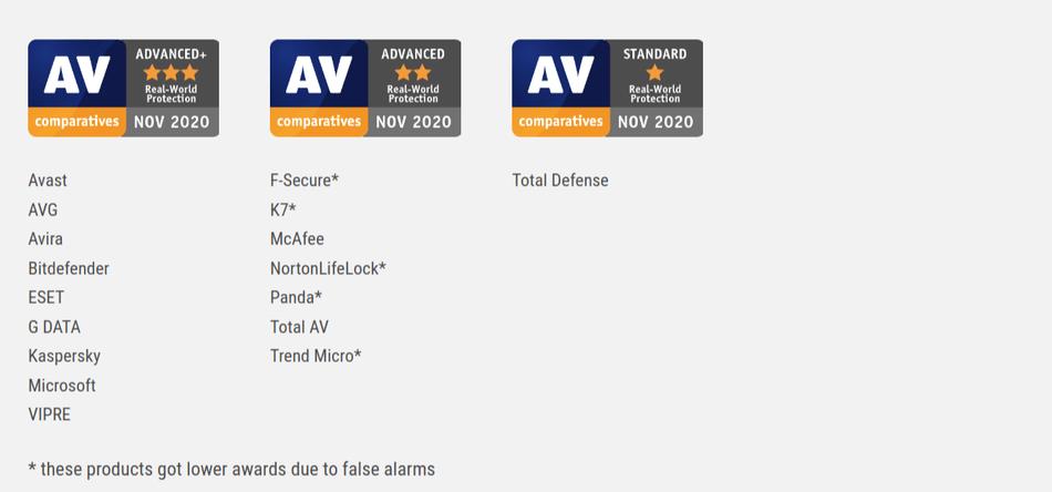 AV Comparatives Real World Protection Test July October 2020