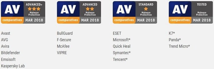 AV-Comparatives malware protection test awards - March 2018