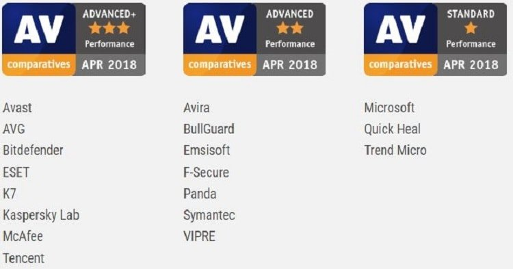 AV-Comparatives performance test awards - April 2018