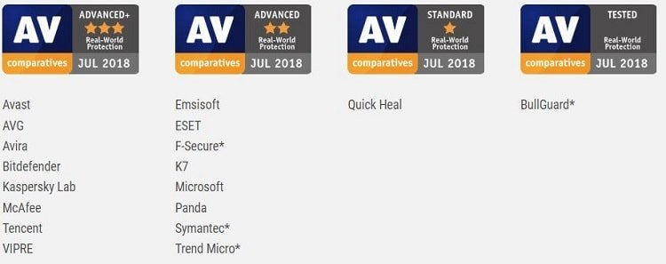 AV-Comparatives real-world protection test awards - February to June 2018