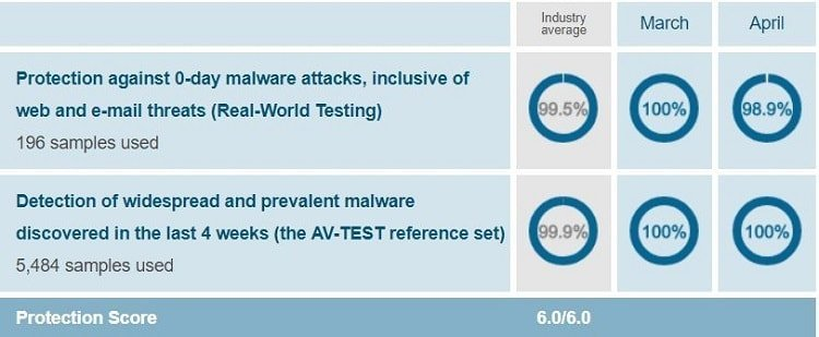 McAfee's protection test report when conducted on Windows 10 by AV-Test on March-April 2018