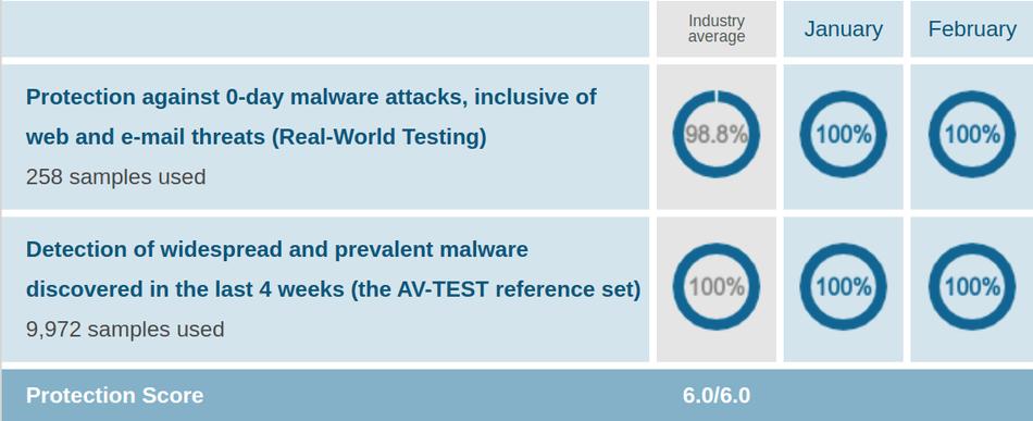 Mcafee AV Protection Test Jan Feb 2021