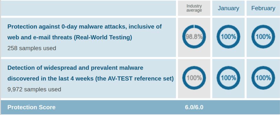 Windows Defender AV Protection Test Jan Feb 2021