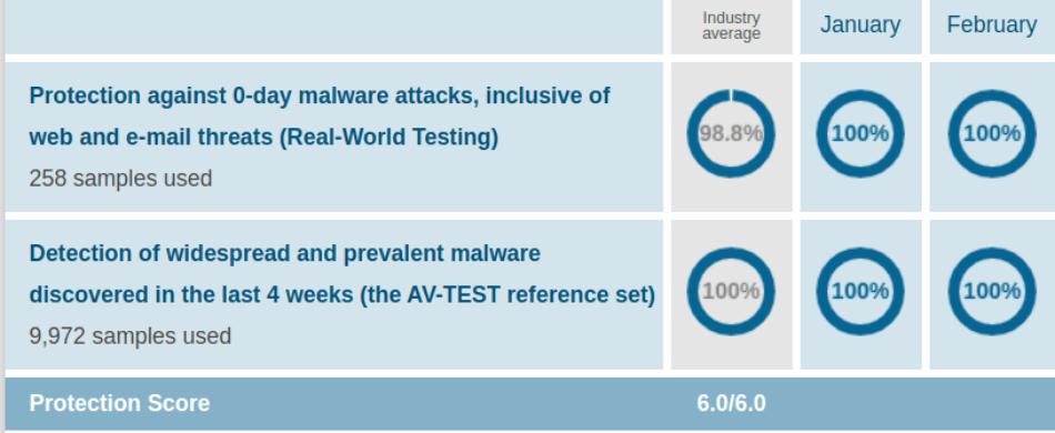 Bitdefender AV Protection Test Jan Feb 2021