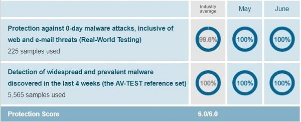Bitdefender's protection test report when conducted on Windows 10 by AV-Test on March-April 2018