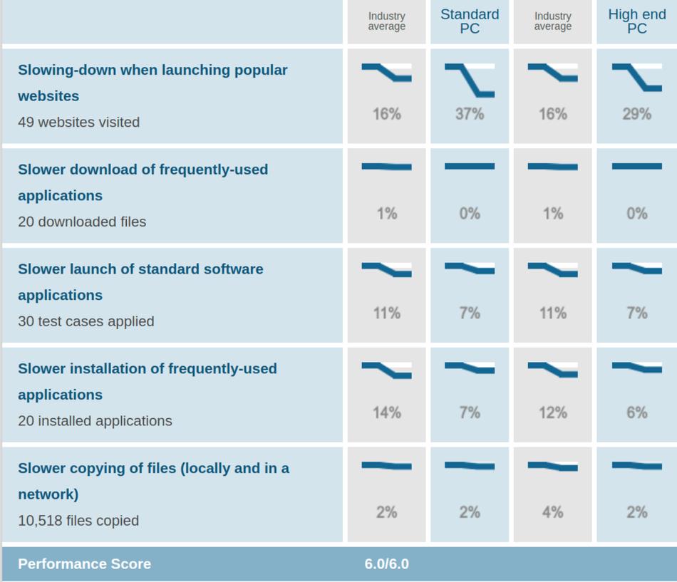 Kaspersky AV Performance Test Jan Feb 2021