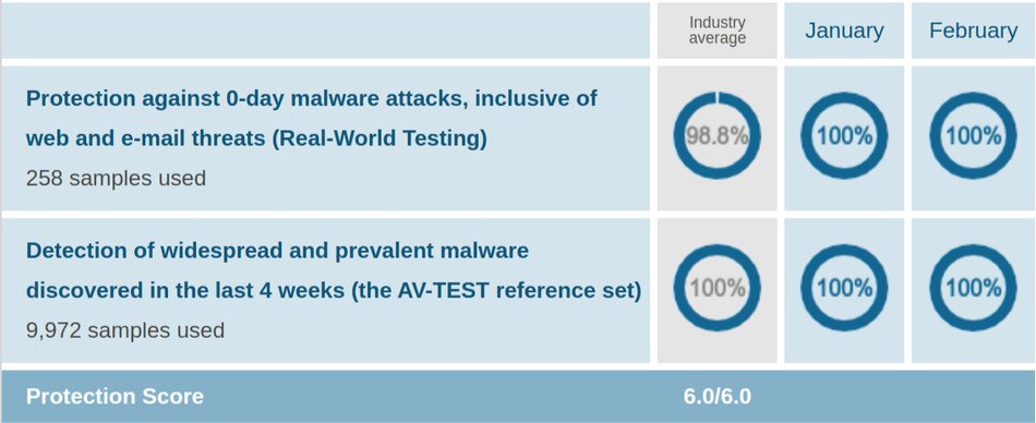 Kaspersky AV Protection Test Jan Feb 2021