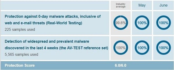 Kaspersky's protection test report when conducted on Windows 10 by AV-Test on March-April 2018