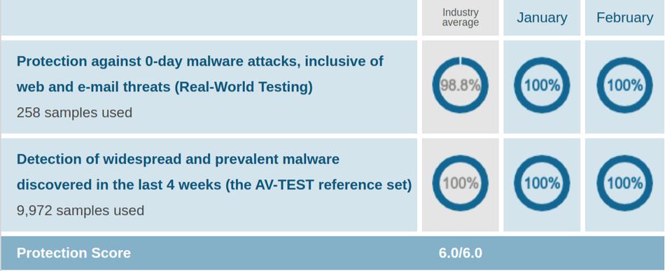 Norton AV Protection Test Jan Feb 2021
