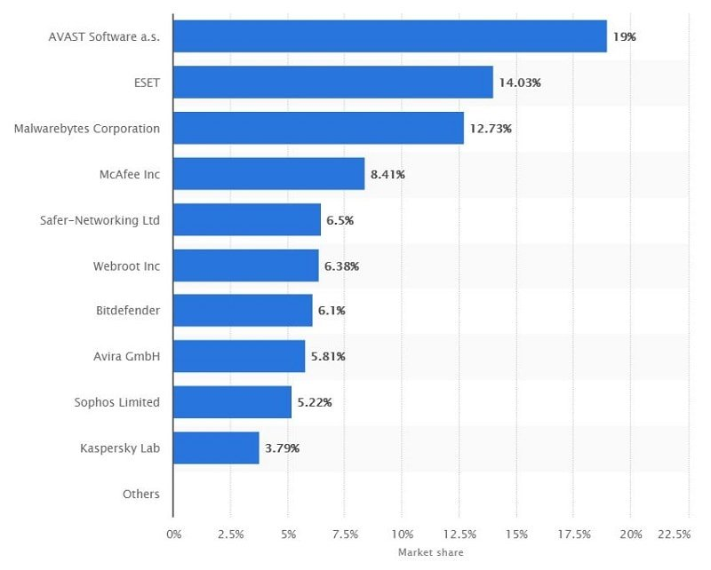 Statista's anti-malware market share report as of January 2018