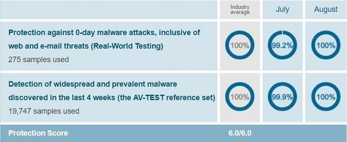 AVG's protection test result when conducted on Windows 10 by AV-Test on Jul-Aug 2018