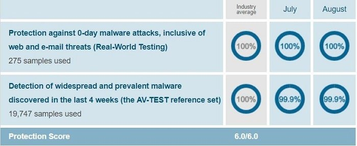 Avira's protection test result when conducted on Windows 10 by AV-Test on Jul-Aug 2018