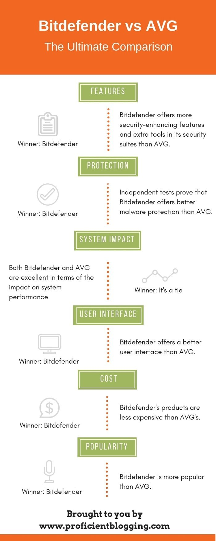 Bitdefender vs AVG Infographic