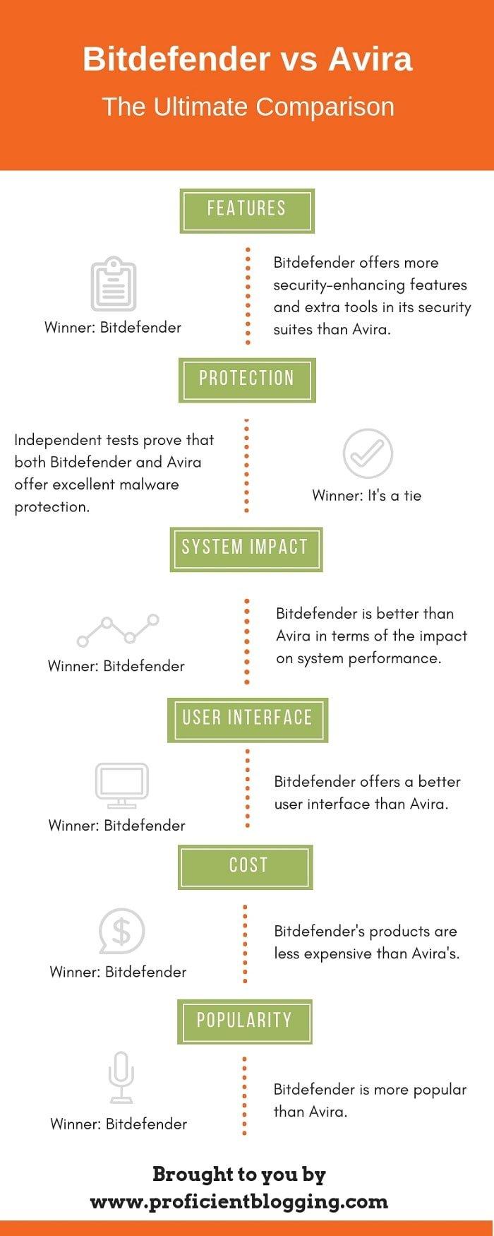 Bitdefender vs Avira Infographic