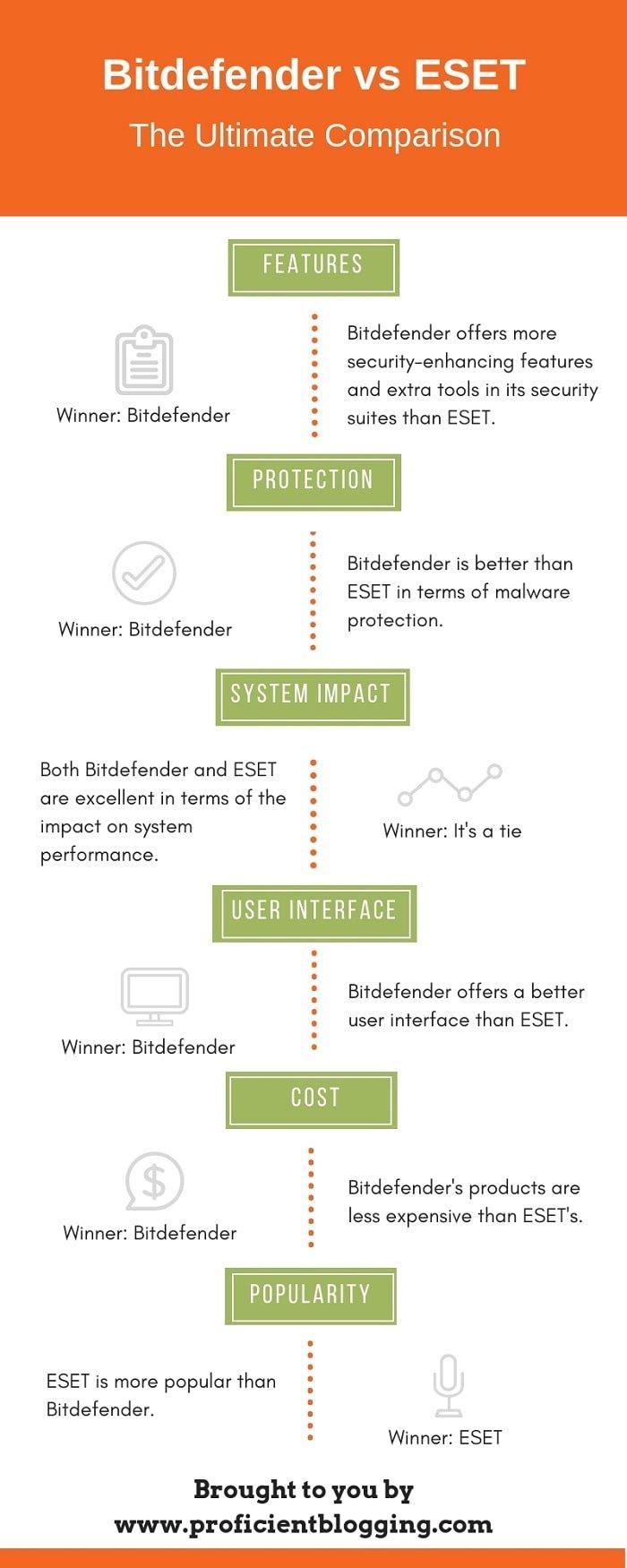 Bitdefender vs ESET Infographic
